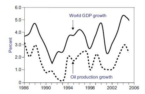 World GDP growth and world oil production